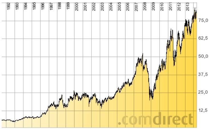 BASF-Chart