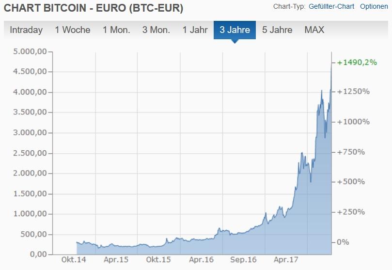 Bitcoin-EUR Chart über 3 Jahre