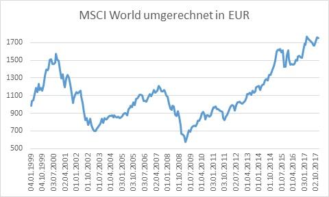 MSCI World EUR Chart