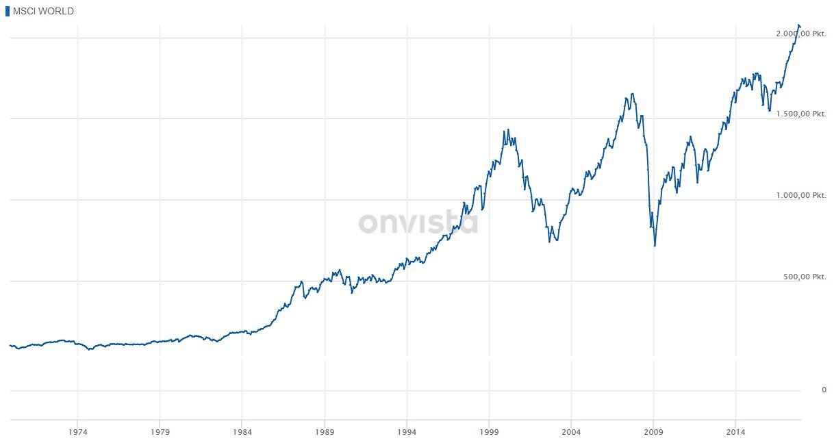 MSCI World Chart