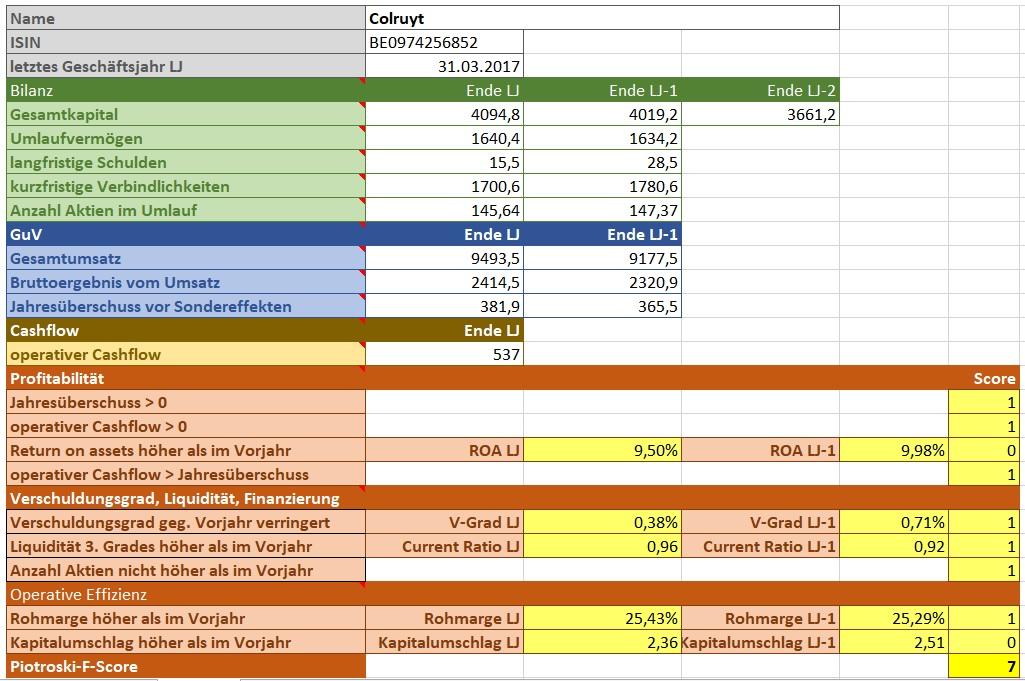 Berechnung für Colruyt
