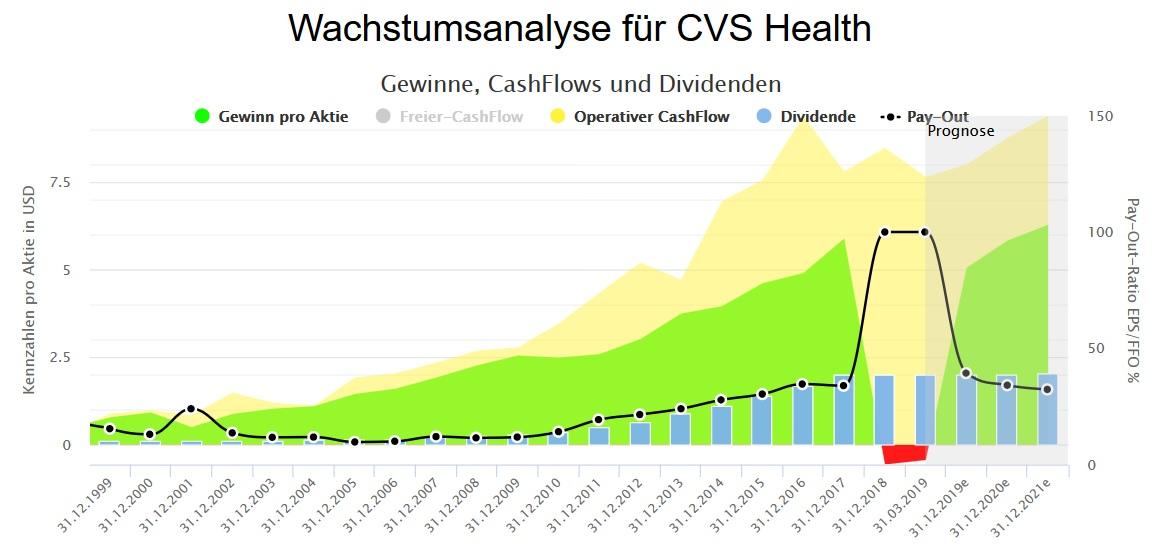 CVS Health Aktienfinder Diagramm