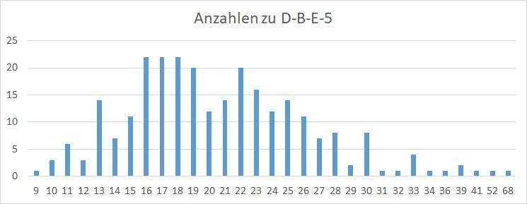 Anzahlen D-B-E-5 Diagramm