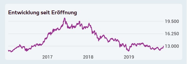levermann Buy-and-Hold