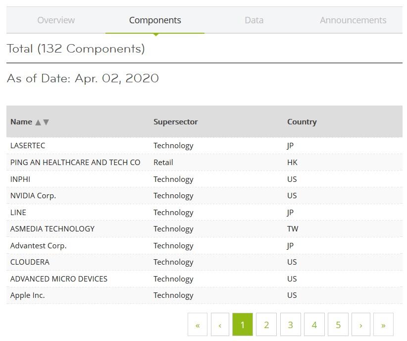 Screenshot von der STOXX-Seite