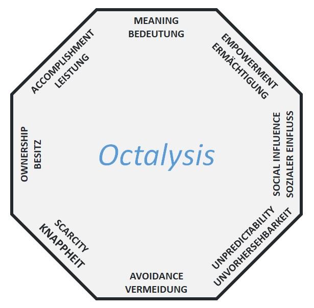 Gamification Framework Octalysis