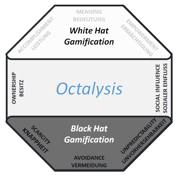 Octalysis White Hat Black Hat