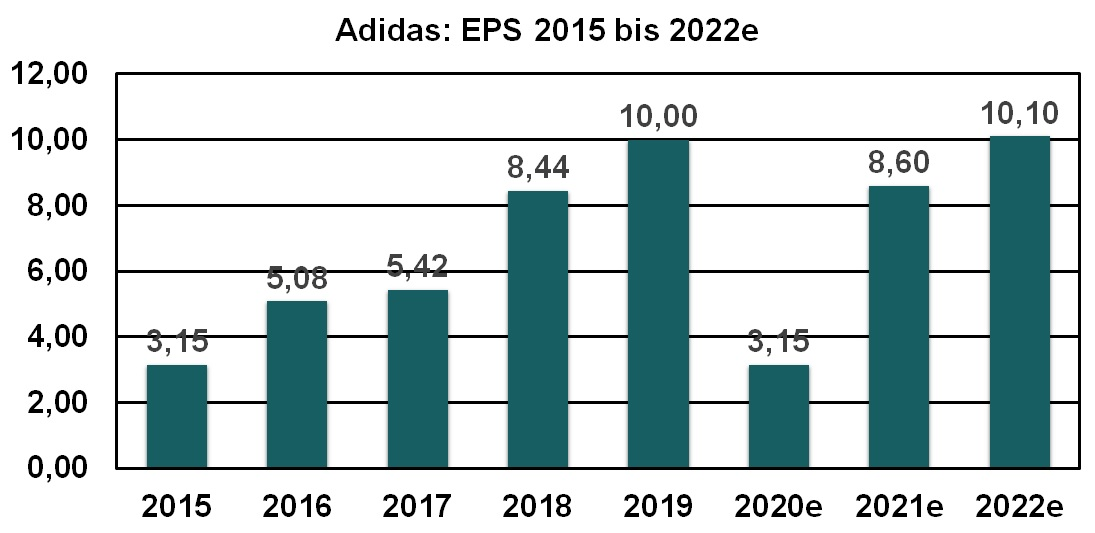 Adidas EPS 2015 bis 2022e