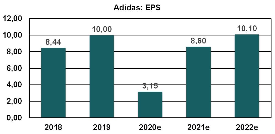Adidas EPS 2018 bis 2022e