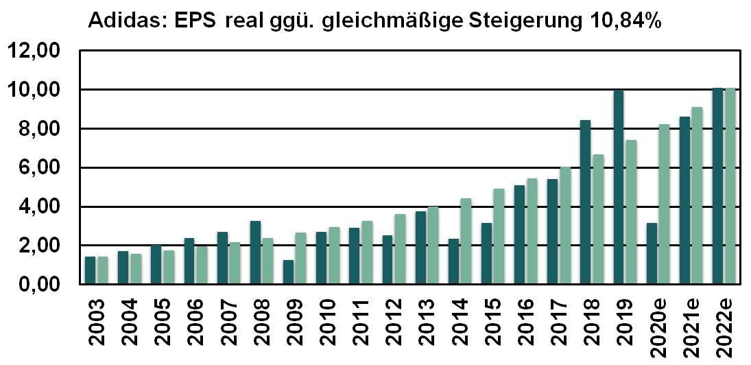 Adidas EPS real ggü. gleichm. Steigerung 2003 bis 2022e
