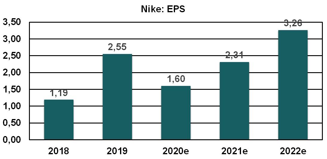 Nike EPS 2018 bis 2022e