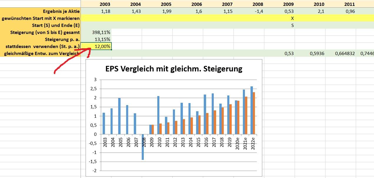 Value Investing Scanner Gewinnsteigerung manuell eingegeben