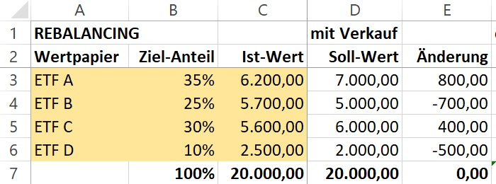 Excel Rebalancing durch Umschichten (mit Verkauf)