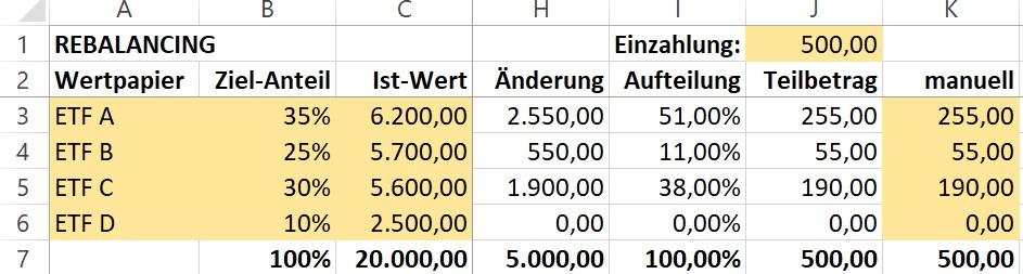 Rebalancing mit Excel - Neuaufteilung der Sparplanbeträge