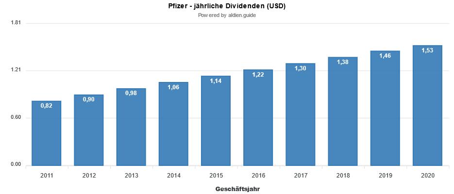 Diagramm zu den Dividendenzahlungen aus dem Aktien.guide