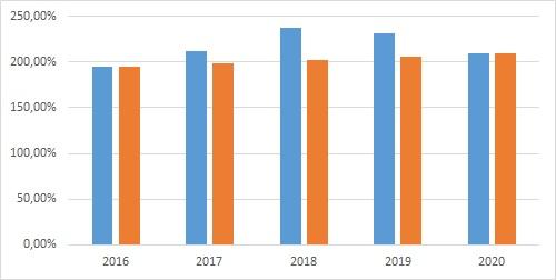 Aurubis Entwicklung der Anlagendeckung II von 2016 bis 2020 (erst etwas hoch, dann wieder runter) im Schnitt um jährlich 1,74% gesteigert