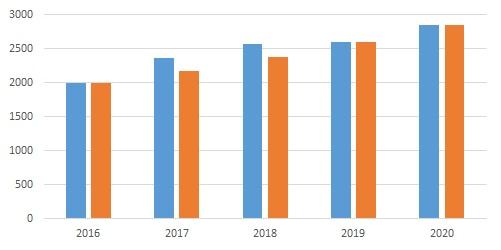 Aurubis Entwicklung des Eigenkapitals von 2016 bis 2020 (fast gleichmäßig) um jährlich 9,42%