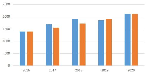 Aurubis Entwicklung des Working Capital von 2016 bis 2020 (fast gleichmäßig mit Abstrichen) um 10,86% jährlich