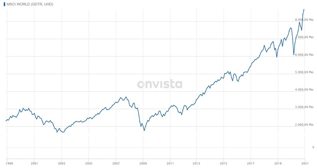 Entwicklung des MSCI World Gross Total Return Index von Ende 1998 bis Ende 2020